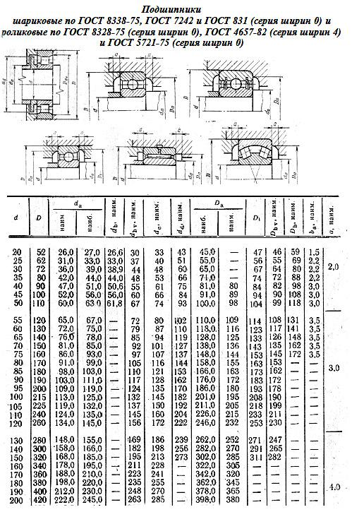 Занятие 14. Конструирование валов и подшипниковых узлов