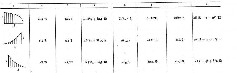 Способ вычисления интеграла Мора